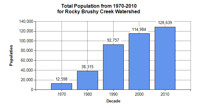 View a Population Trend Graph for this Watershed